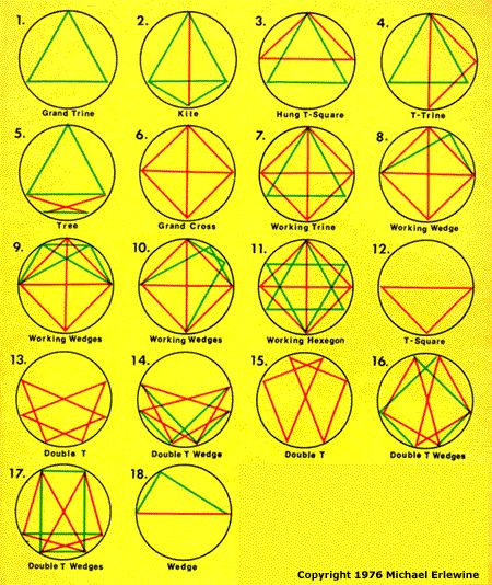 astral charts